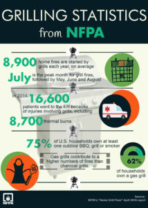 Grilling Season Safety - Info graphic from www.nfpa.org/grilling